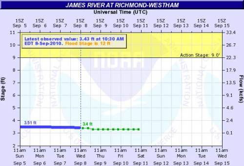 How to check water levels in the James River